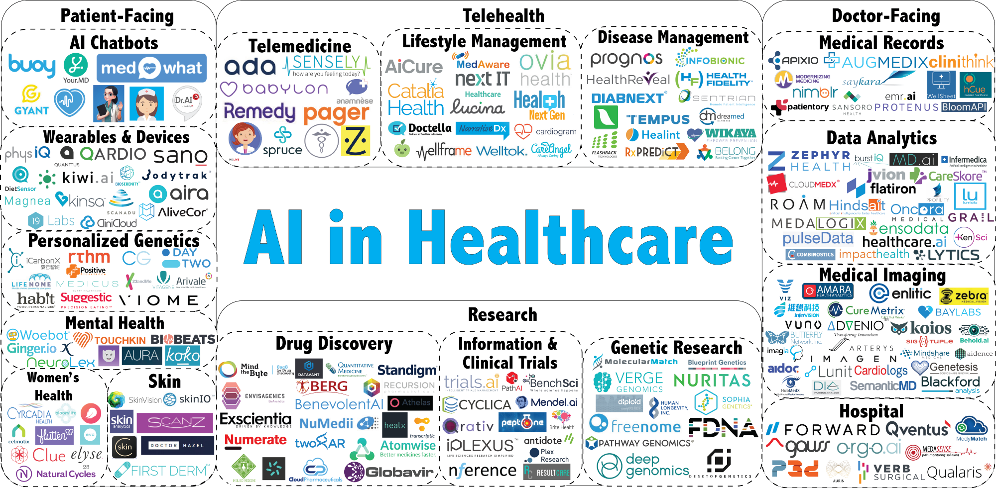Artificial intelligence in health industry